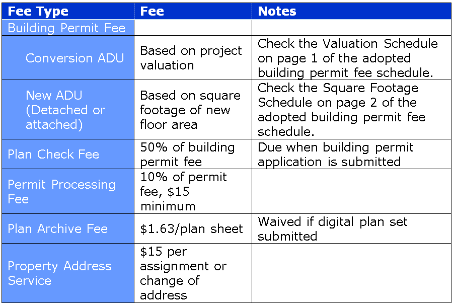ADU Building permit fee table